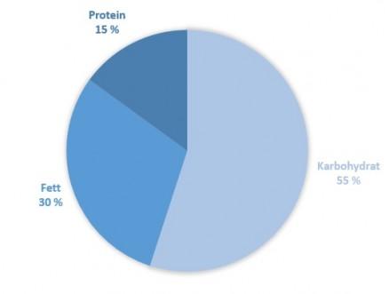 energigivende næringsstoffer piechart